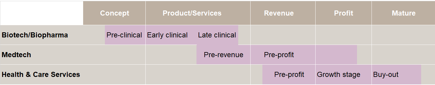 Health & Care investment stages