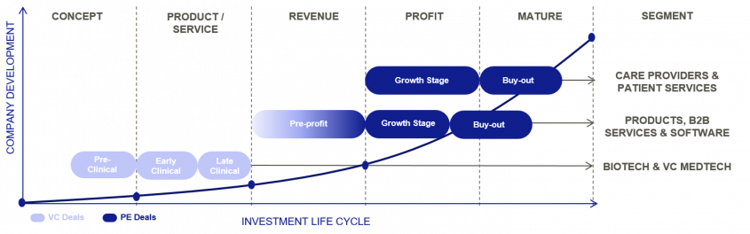 H&C investment stages